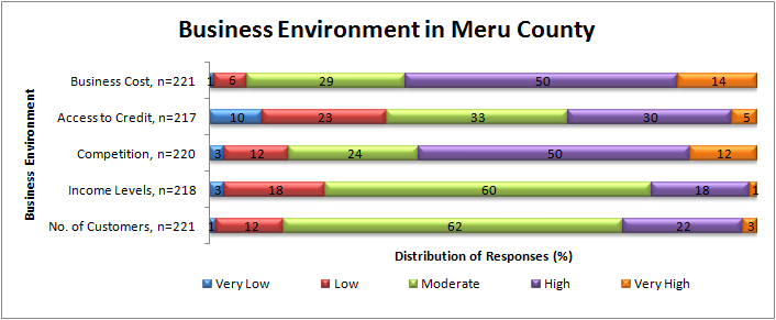 Figure 10: Business Environment in Meru County 4.3.2.