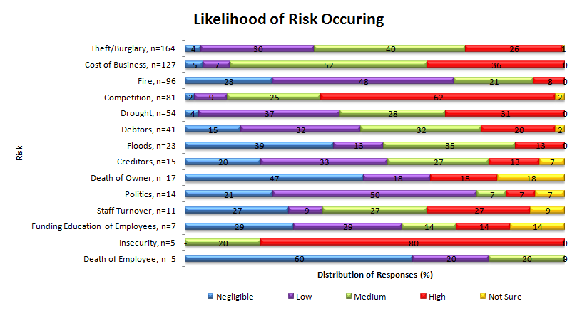 4.4.3. Likelihood of Risk Occurring The MSEs assessment of the likelihood that the risks the businesses are exposed occur show wide variation.