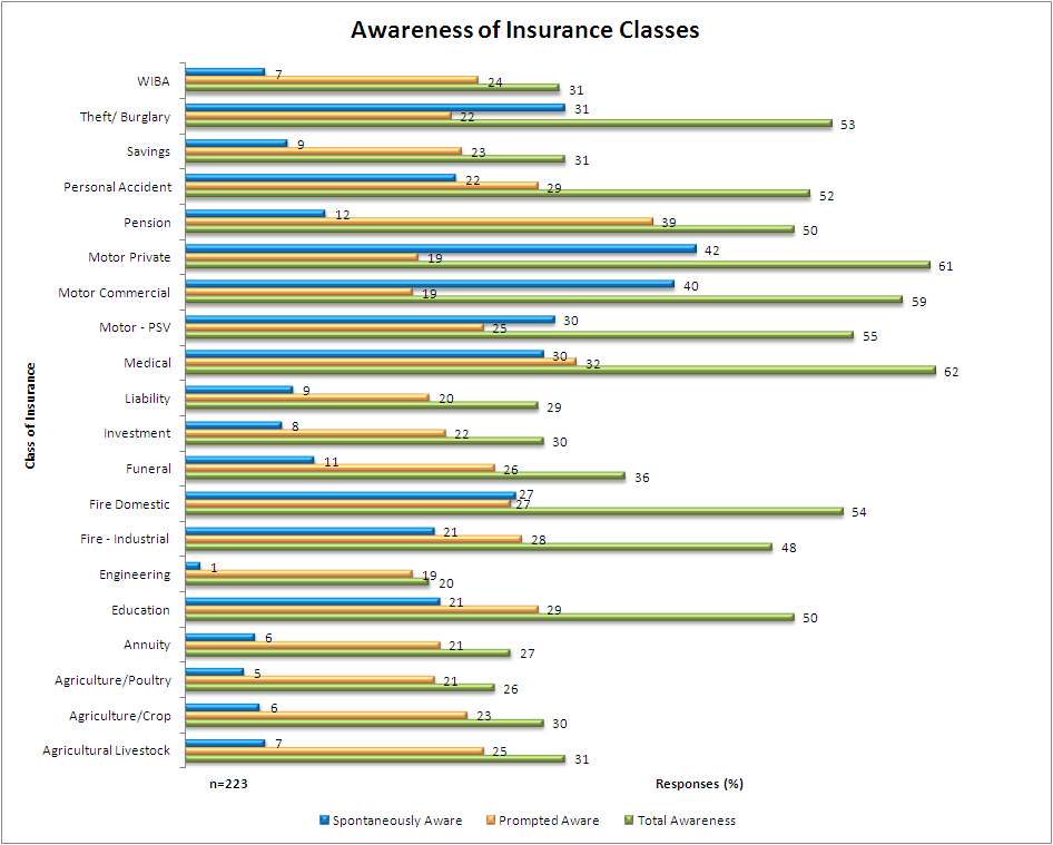Figure 21: Awareness on Insurance Products across Insurance Classes 4.