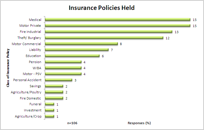Figure 22: Insurance Policies Held 4.4.8.5.