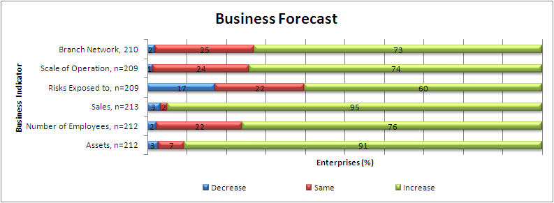 Figure 26: Future of Business in Meru 4.6. Rating of Insurance Services On a scale of 1-5 where 1 is very poor and 5 very good the insurance industry services in Meru were generally rated as good.