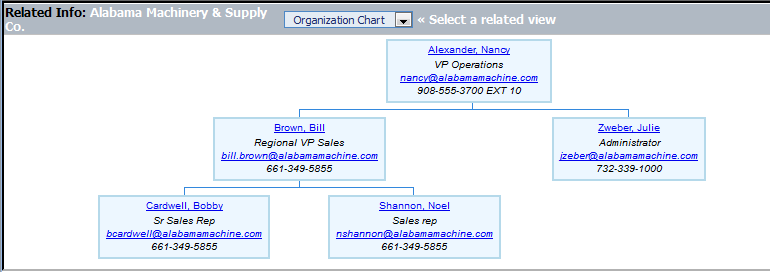 Another key feature that we believed would be extremely valuable is an Automated Organization Chart.
