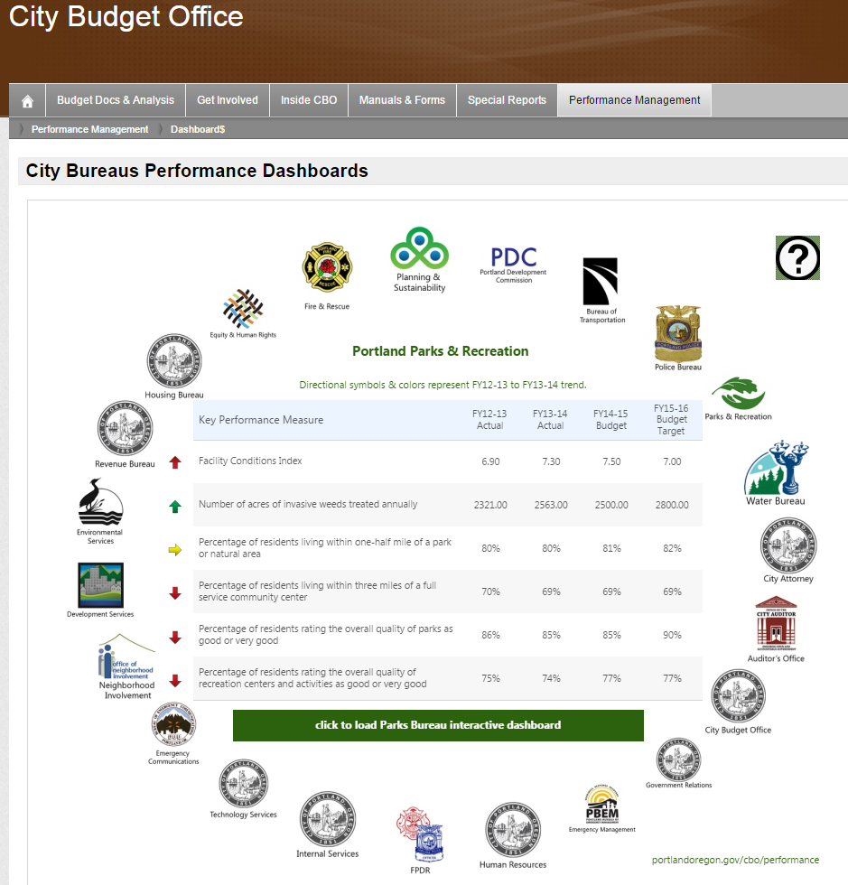 City Bureau Performance Dashboards City Bureau Performance Dashboards o Objective: Simple presentation of 110 key performance measures from 20 bureaus o o o Data sources: handful of performance