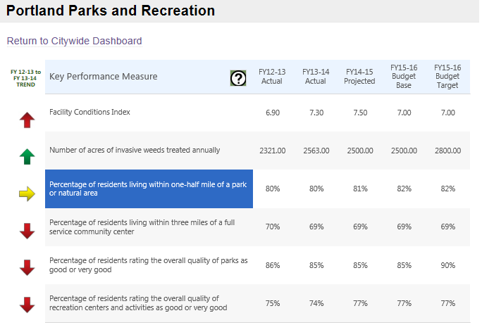 Example 2: Portland Parks & Recreation