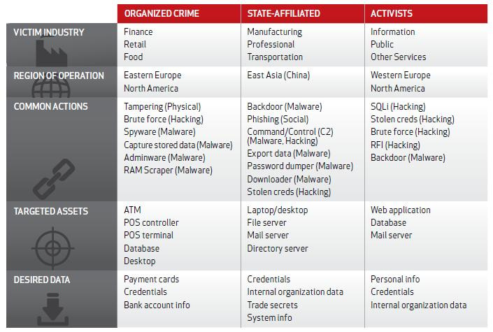 Profiling Threat Actors From Verizon s