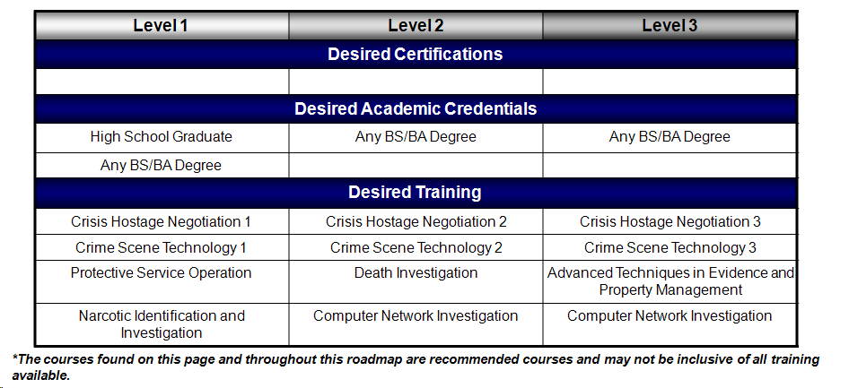 Desired Certifications, Academic Credentials and