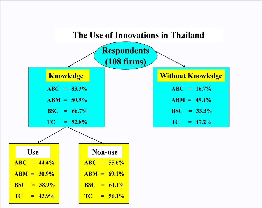 classified into 2 groups: respondents with innovation knowledge; and those without such knowledge.