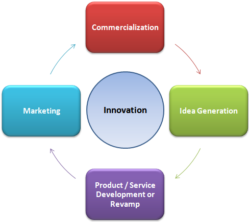 Understanding Innovation Given below is a cycle that innovation has to go through, irrespective of what kind of innovation it is.