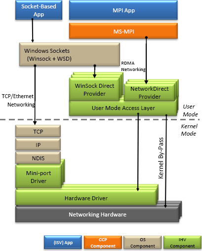 The MS-MPI in Windows HPC Server 2008 uses a new RDMA-based NetworkDirect interface for best performance and CPU efficiency.