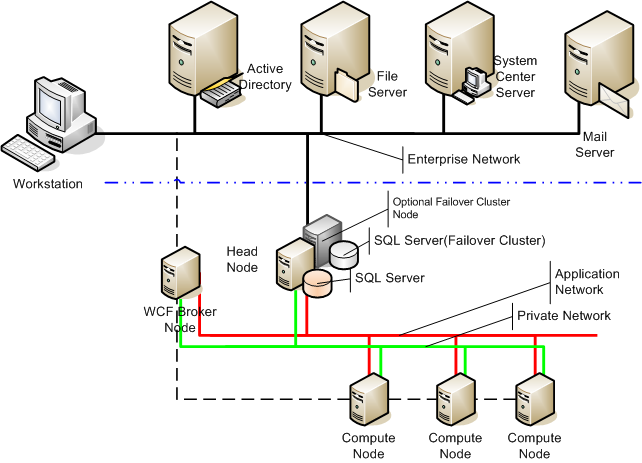 Solution Architecture Windows HPC Server 2008 is composed of a cluster of servers that includes a single head node and one or more compute nodes (see Figure 1).