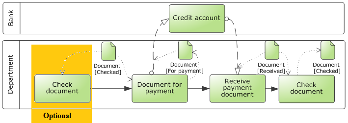 Figure no. 4 presents the content of the pattern for sending the document by the organization to a commercial partner.
