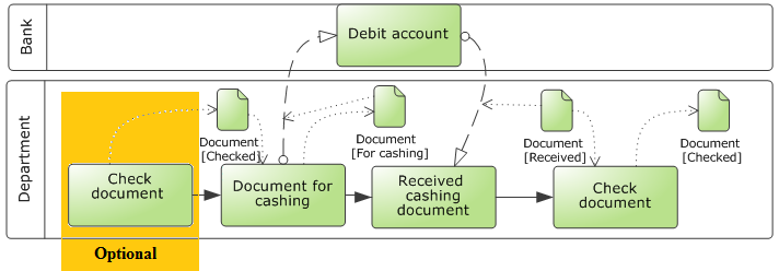 Department Send document for payment Received payment document Figure no.