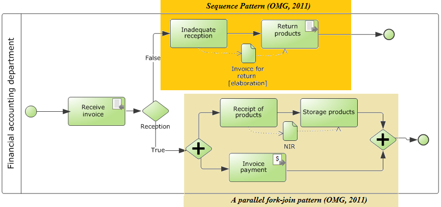 Figure no. 12 - Model the processes of purchasing, receiving and paying products using the proposed patterns In BPD described under Figure no.