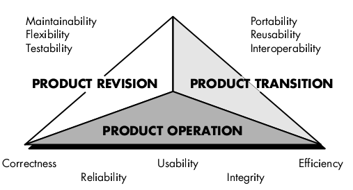 8) What do you mean by quality assurance? Explain various factors that affect software quality.