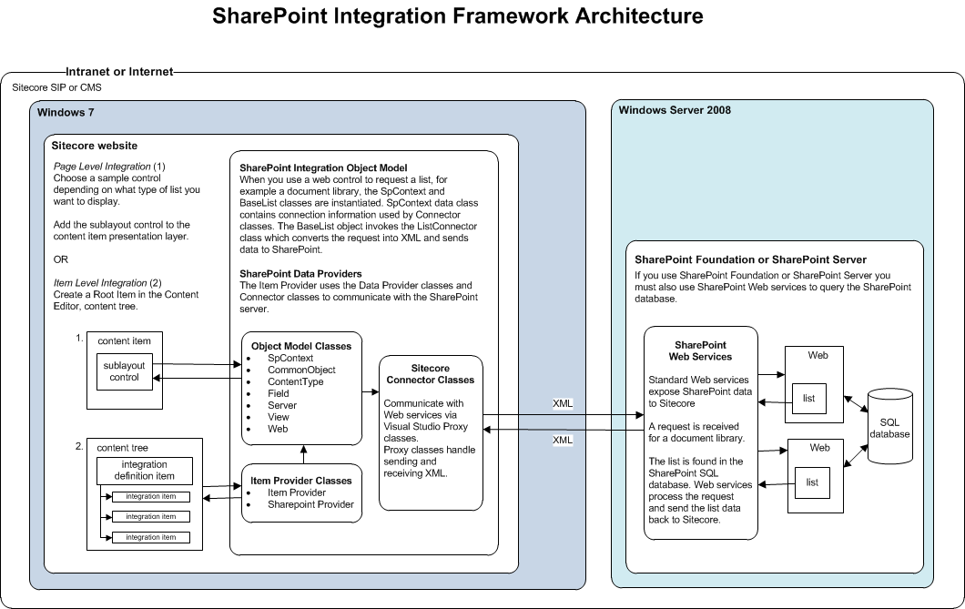 2.2 Architecture The SharePoint Integration Framework enables you to create a real-time connection between Sitecore and SharePoint.