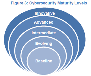 Step 2: Cybersecurity Maturity Determine the credit union s Cybersecurity Maturity level across five domains Cyber Risk Management and Oversight Threat Intelligence and Collaboration Cybersecurity