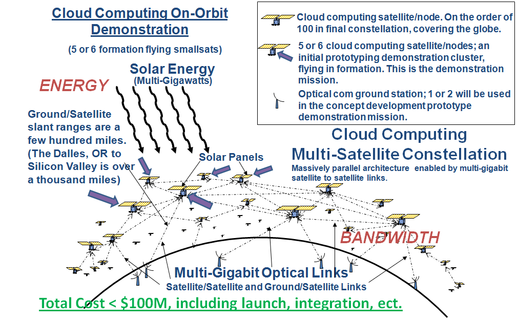 Figure 12: Cloud Computing On-Orbit Description. On-orbit cloud computing involves multiple small satellites connected through optical communication links.