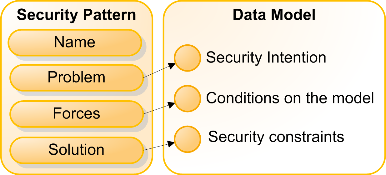 problem The problem addressed by a security configuration pattern is identified by a security intention.