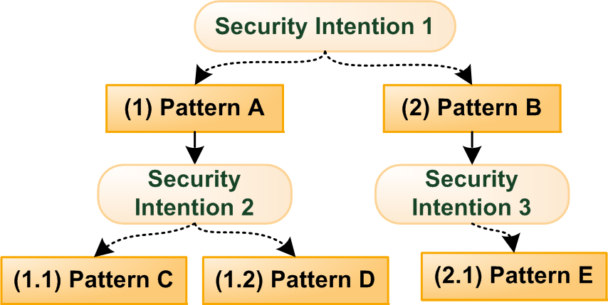 information are stored in a data structure called execution context.