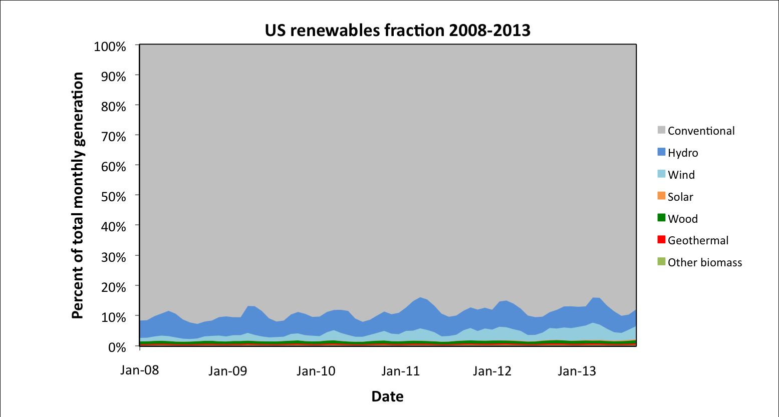 Figure 2: Renewable electricity generation in the United States by source, 2008-2013. Figure 3: Fraction of electricity derived from renewables in the United States, 2008-2013.