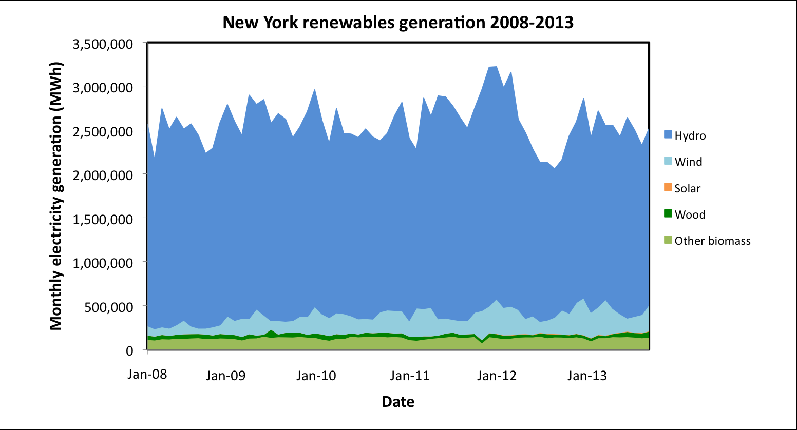 Figure 8: Electricity generation in New York by source, 2008-2013. 6 Texas Figure 9: Renewable electricity generation in New York by source, 2008-2013.