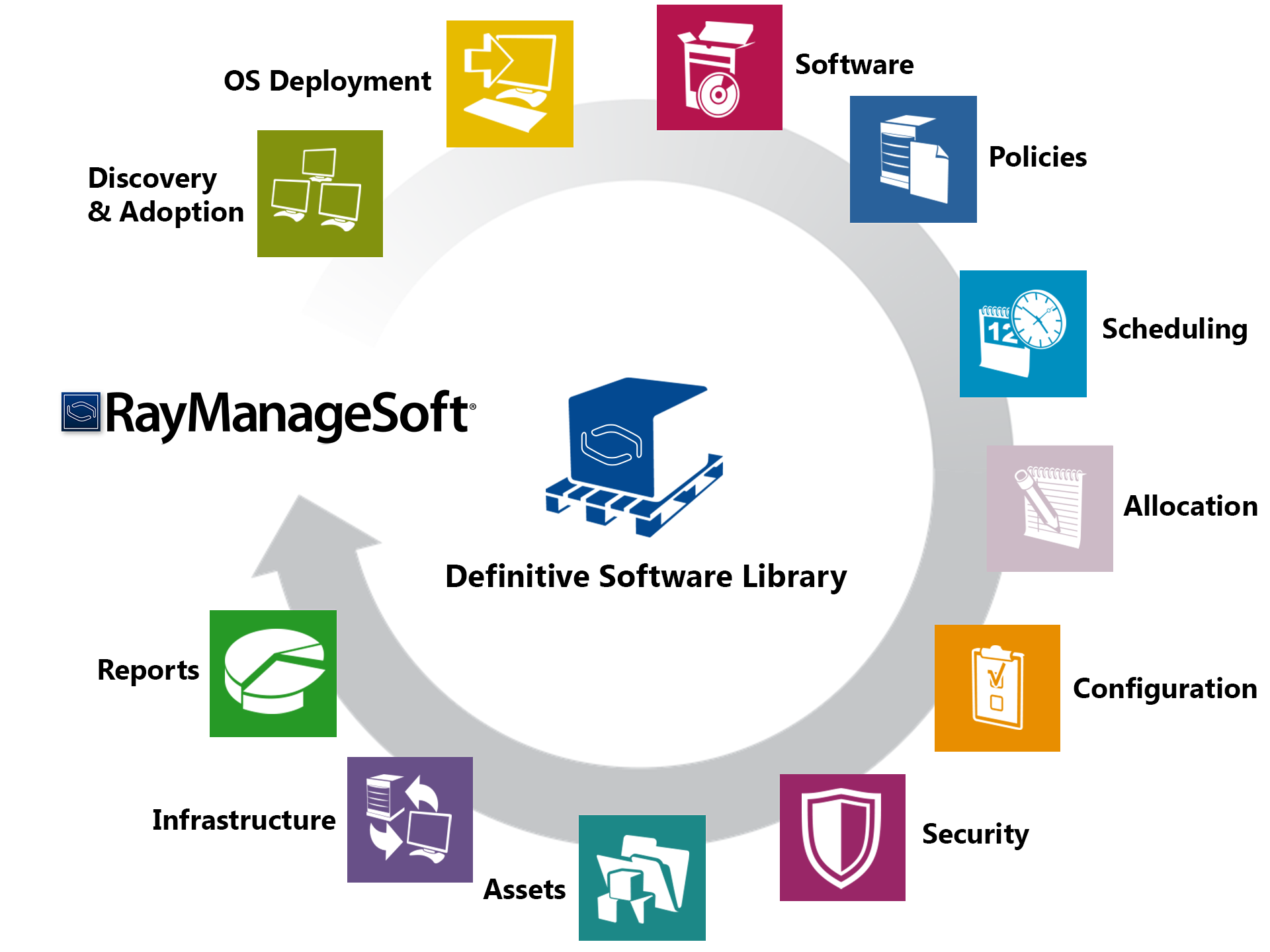 Introduction RayManageSoft infinity provides a complete set of products for software and operating system (OS) deployment, vulnerability analysis and patch management for Microsoft products and other