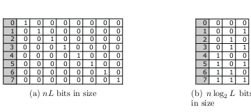a set of auxiliary projection indexes (PIs) that are materialized while removing false positives from current query answers, then kept in an LRU cache in memory and/or disk for use in answering