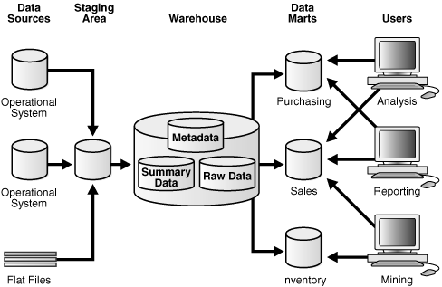 Data Warehousing with Oracle - PDF