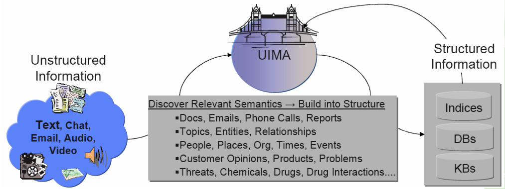 Generating structure using UIMA Unstructured Information Management Architecture Originates from IBM,