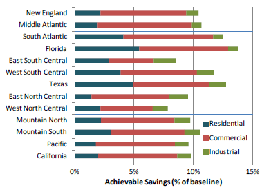 Energy Efficiency Policies in the U.S. From U.S. experience, regional and state target savings compared to baseline range from 8-14% by 2035.