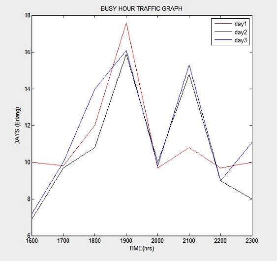 The traffic curves are based on measurements using a medium sized telephone exchange in a mixed business/residential area (60% business) during working days and nights.
