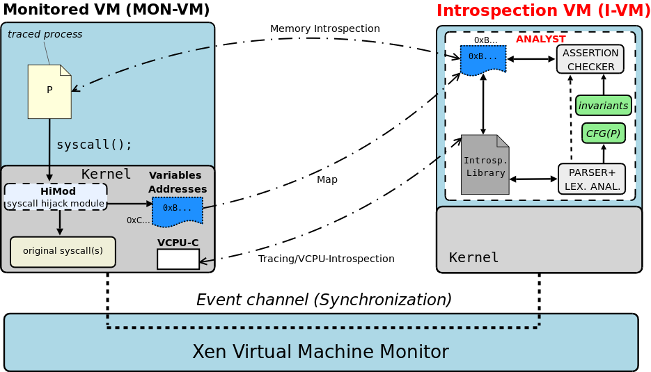 Run-Time Support Introspection VM The I-VM runs the monitoring systems.