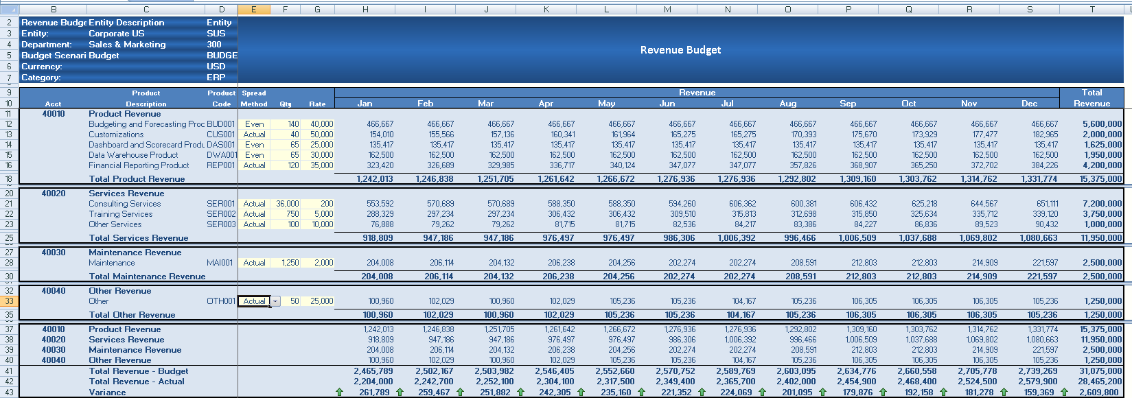 budget and forecasted financials including a break even chart This revision bite will help you to use simple calculations to assess how a business is performing including profitability breakeven chart financial times.