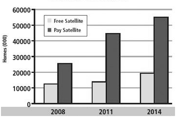 Figure 1.4 Satellite TV growth in Asia Source:http://www.maldiviandigital.com/site-related/announcements-news/50942-india-offers-shining-examplesatellite-tv.