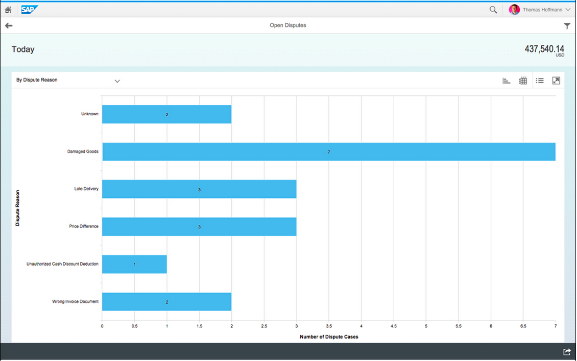 Instant insight Track numbers and value of open disputes Fiori Analytical app for Open Disputes Filter by dispute reason, processor, country Focus your team s