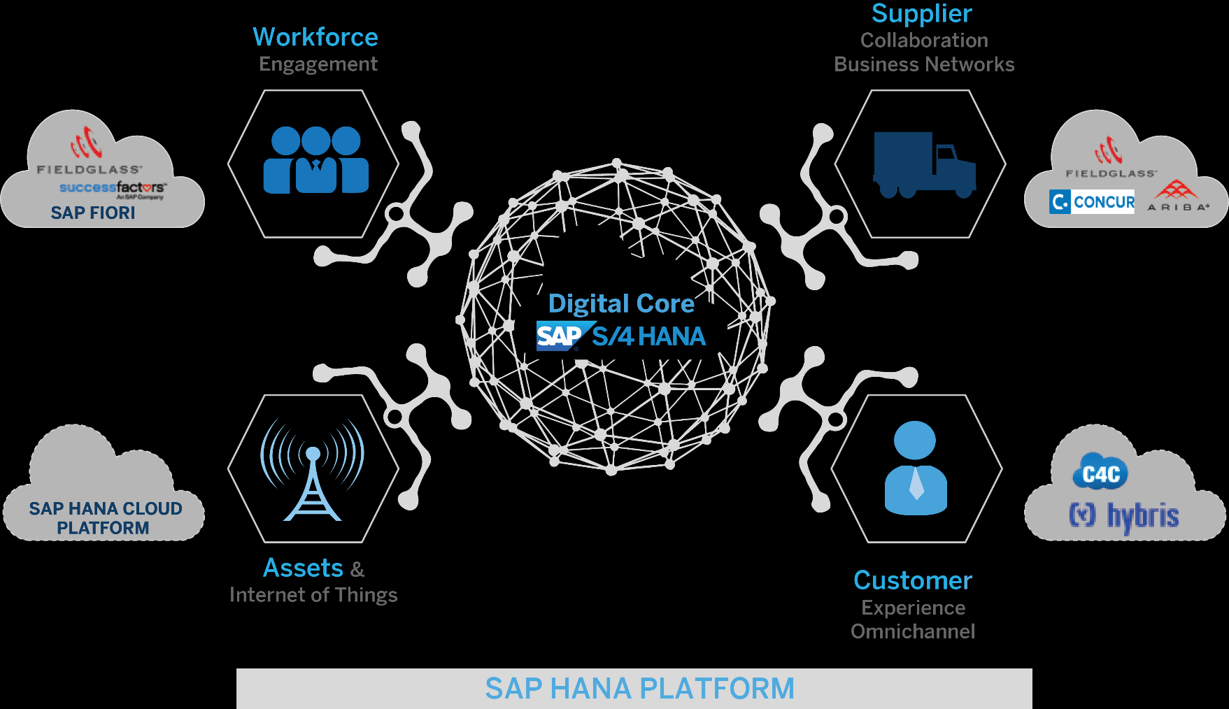 SAP S/4HANA reimagines businesses for the digital economy Digitize the value chain Anticipate business outcomes