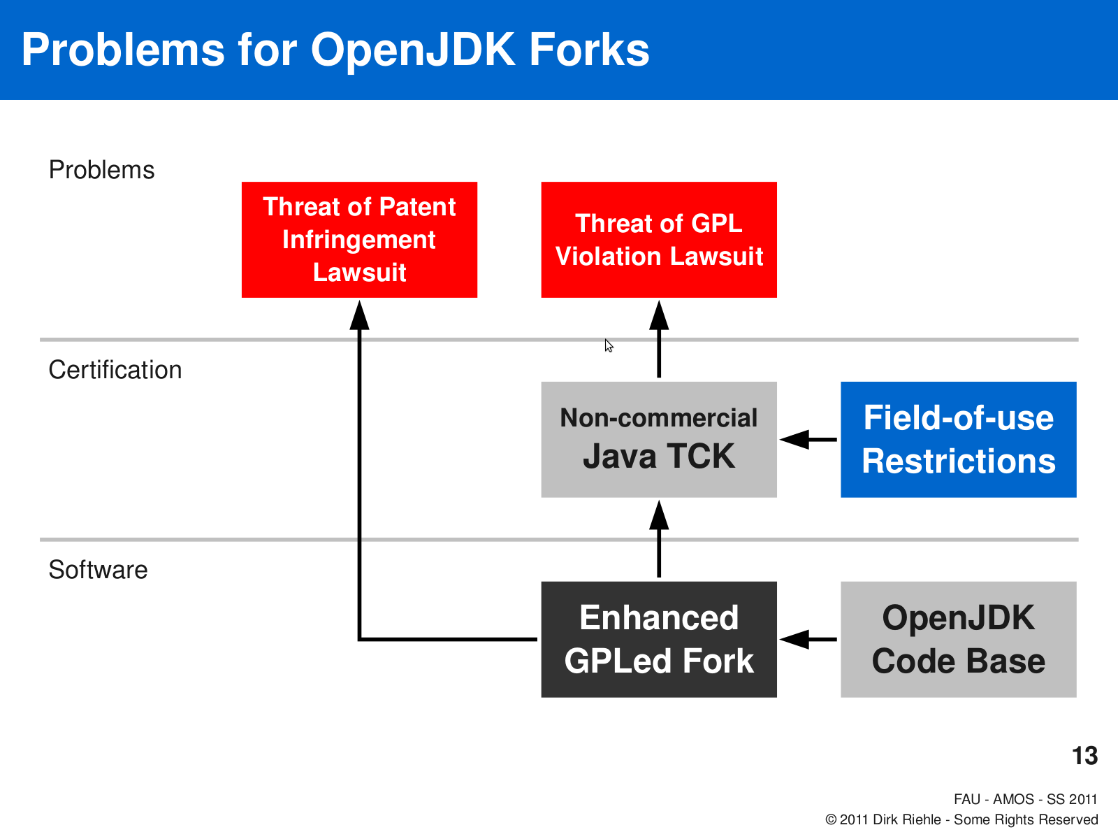 But what about forking the OpenJDK, wrestling it off the hands of Oracle?