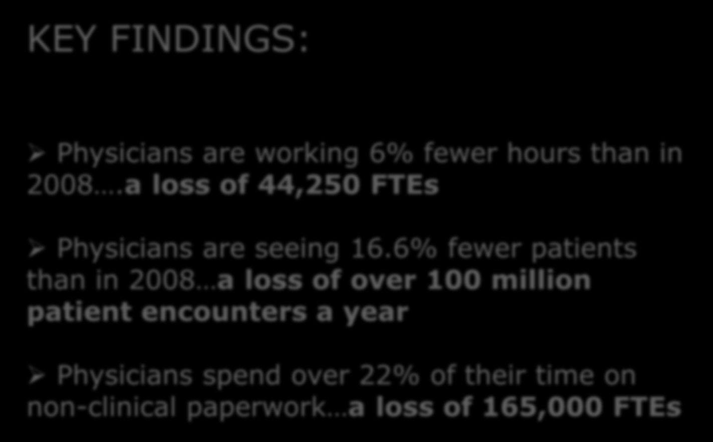 6% fewer patients than in 2008 a loss of over 100 million patient encounters a year