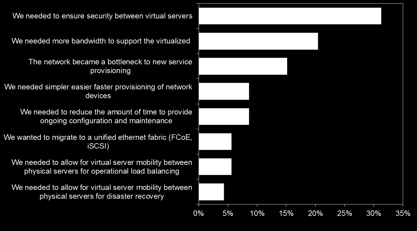 Private Cloud: Datacenter Network Priorities Q.