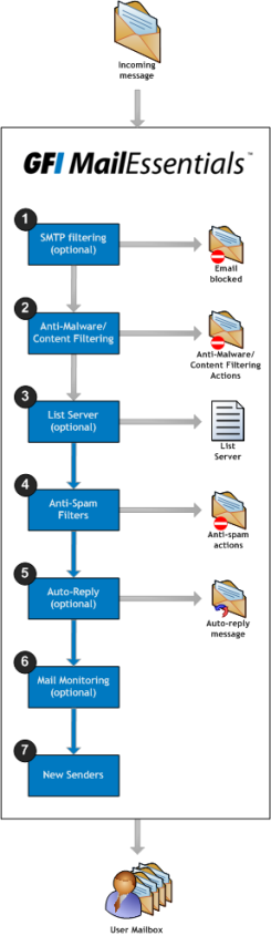 2.2 Inbound mail filtering Inbound mail filtering is the process through which incoming emails are scanned and filtered before delivery to users.