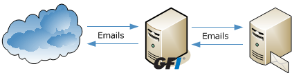 In Microsoft Exchange 2007/2010 environments, GFI MailEssentials can only be installed on the servers with the following roles: Edge Server Role, or Hub Transport Role, or Hub Transport and Mailbox