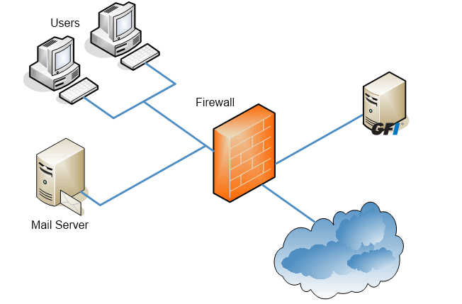 Figure 3: Installing GFI MailEssentials on a separate machine on a DMZ If GFI MailEssentials is installed on the perimeter server, you can use the anti-spam filters that run at SMTP level - Directory