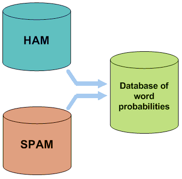 Figure 4: Creating a word database for the filter A probability value is then assigned to each word or token; this is based on calculations that account for how often such word occurs in spam as