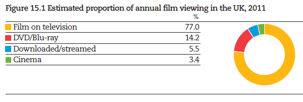 The UK a nation of avid film consumers Attentional, BFI RSU analysis, Cinema Advertising