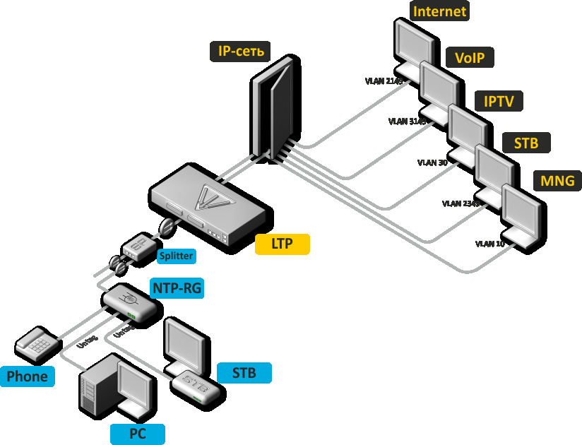 1 SUMMARY The Guide provides the following information: connection to the command line interface of OLT LTP-8X (hereinafter the device); configuration of OLT network parameters; VLAN configuration to