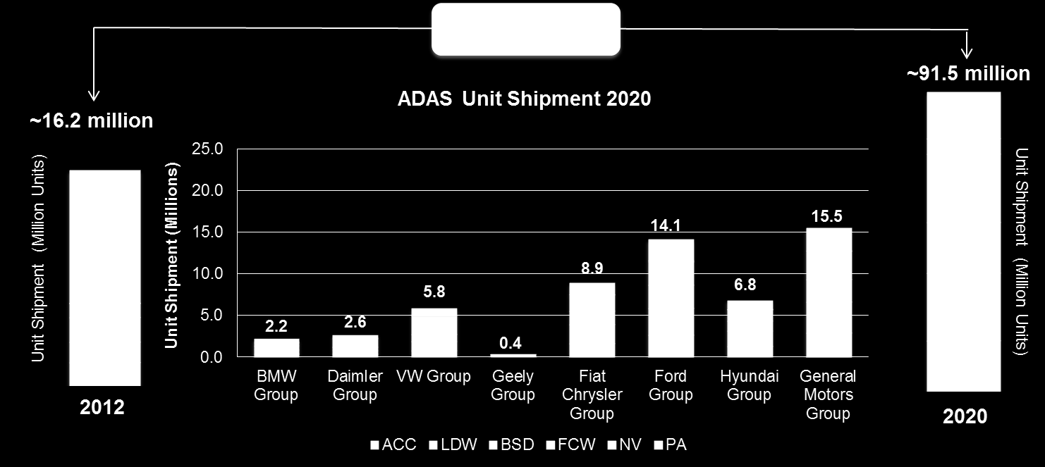 ADAS Market Outlook to 2020 Six Fold Growth Growth in the market for ADAS by 2020 is backed largely by mass-market OEMs while