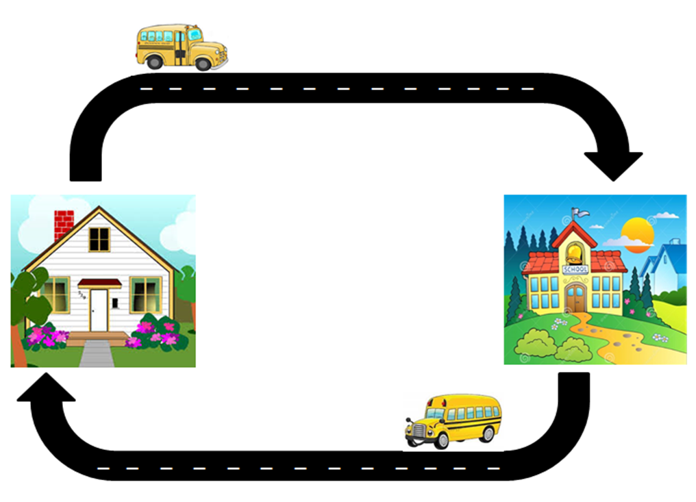 Scenario 1 Transportation from home to school and school to home An allowable LEA Medi-Cal Billing Option Program covered medical service, other than transportation, is provided at school and both