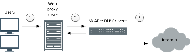 1 Introduction to McAfee Data Loss Prevention How McAfee DLP works Allowing email that is determined to be legitimate Redirecting email to other users or groups McAfee DLP Prevent supports up to 30