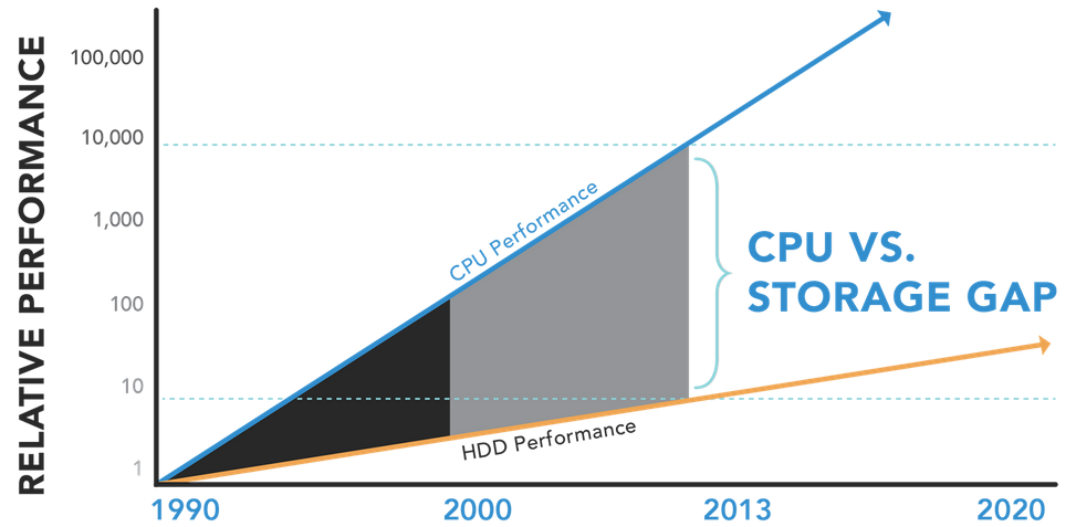 The Performance Gap Challenge By Moore s law, CPU improves 100 times every decade, while