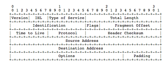 Appendix A TCP/IP Figure A.